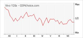 Gráfico de los cambios de popularidad Vivo Y20s