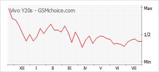 Le graphique de popularité de Vivo Y20s