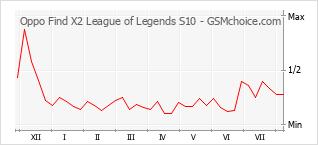 手機聲望改變圖表 Oppo Find X2 League of Legends S10