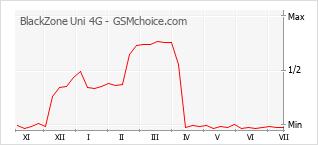 Gráfico de los cambios de popularidad BlackZone Uni 4G