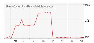 Grafico di modifiche della popolarità del telefono cellulare BlackZone Uni 4G