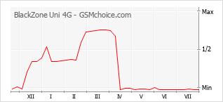 手機聲望改變圖表 BlackZone Uni 4G