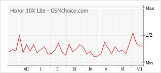 Gráfico de los cambios de popularidad Honor 10X Lite