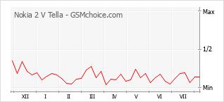 Popularity chart of Nokia 2 V Tella