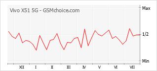 Popularity chart of Vivo X51 5G