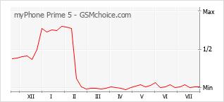 Gráfico de los cambios de popularidad myPhone Prime 5