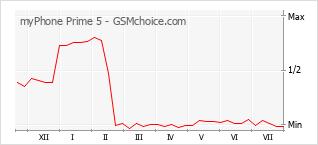 Grafico di modifiche della popolarità del telefono cellulare myPhone Prime 5