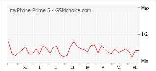 Traçar mudanças de populariedade do telemóvel myPhone Prime 5