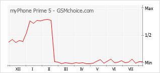 Диаграмма изменений популярности телефона myPhone Prime 5