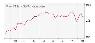 Populariteit van de telefoon: diagram Vivo Y11s