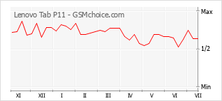 Popularity chart of Lenovo Tab P11