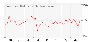 Popularity chart of Smartisan Nut R2