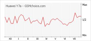 Gráfico de los cambios de popularidad Huawei Y7a