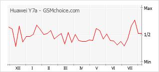 Grafico di modifiche della popolarità del telefono cellulare Huawei Y7a