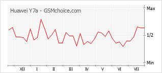 Populariteit van de telefoon: diagram Huawei Y7a