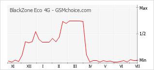 手機聲望改變圖表 BlackZone Eco 4G