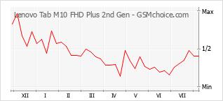 Diagramm der Poplularitätveränderungen von Lenovo Tab M10 FHD Plus 2nd Gen