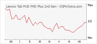Диаграмма изменений популярности телефона Lenovo Tab M10 FHD Plus 2nd Gen