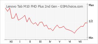 手機聲望改變圖表 Lenovo Tab M10 FHD Plus 2nd Gen