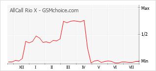 Le graphique de popularité de AllCall Rio X