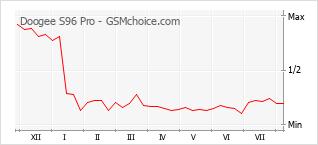 Popularity chart of Doogee S96 Pro