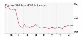 Диаграмма изменений популярности телефона Doogee S96 Pro