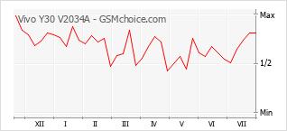 Le graphique de popularité de Vivo Y30 V2034A
