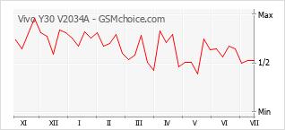 Populariteit van de telefoon: diagram Vivo Y30 V2034A