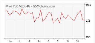 Диаграмма изменений популярности телефона Vivo Y30 V2034A