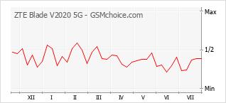 Diagramm der Poplularitätveränderungen von ZTE Blade V2020 5G