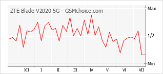 Popularity chart of ZTE Blade V2020 5G