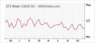 Traçar mudanças de populariedade do telemóvel ZTE Blade V2020 5G