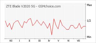 手机声望改变图表 ZTE Blade V2020 5G