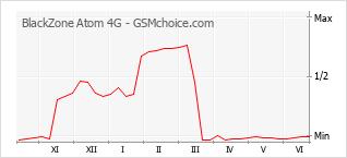 Gráfico de los cambios de popularidad BlackZone Atom 4G