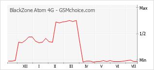 Populariteit van de telefoon: diagram BlackZone Atom 4G