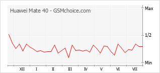 Gráfico de los cambios de popularidad Huawei Mate 40