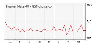 Le graphique de popularité de Huawei Mate 40