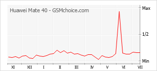 Диаграмма изменений популярности телефона Huawei Mate 40
