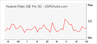 Popularity chart of Huawei Mate 30E Pro 5G