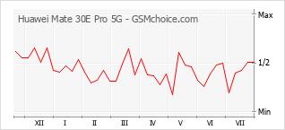Grafico di modifiche della popolarità del telefono cellulare Huawei Mate 30E Pro 5G