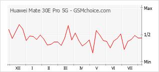 Traçar mudanças de populariedade do telemóvel Huawei Mate 30E Pro 5G