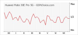 Диаграмма изменений популярности телефона Huawei Mate 30E Pro 5G