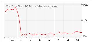 Gráfico de los cambios de popularidad OnePlus Nord N100