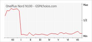 Le graphique de popularité de OnePlus Nord N100
