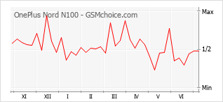 Диаграмма изменений популярности телефона OnePlus Nord N100