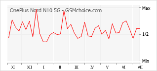 Diagramm der Poplularitätveränderungen von OnePlus Nord N10 5G