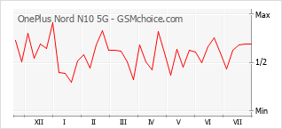 Popularity chart of OnePlus Nord N10 5G