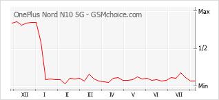 Grafico di modifiche della popolarità del telefono cellulare OnePlus Nord N10 5G