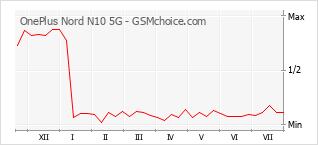 Populariteit van de telefoon: diagram OnePlus Nord N10 5G