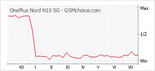 Traçar mudanças de populariedade do telemóvel OnePlus Nord N10 5G